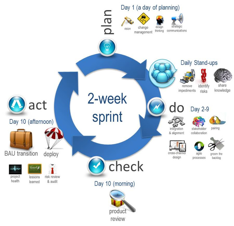 Scrum And Pdca